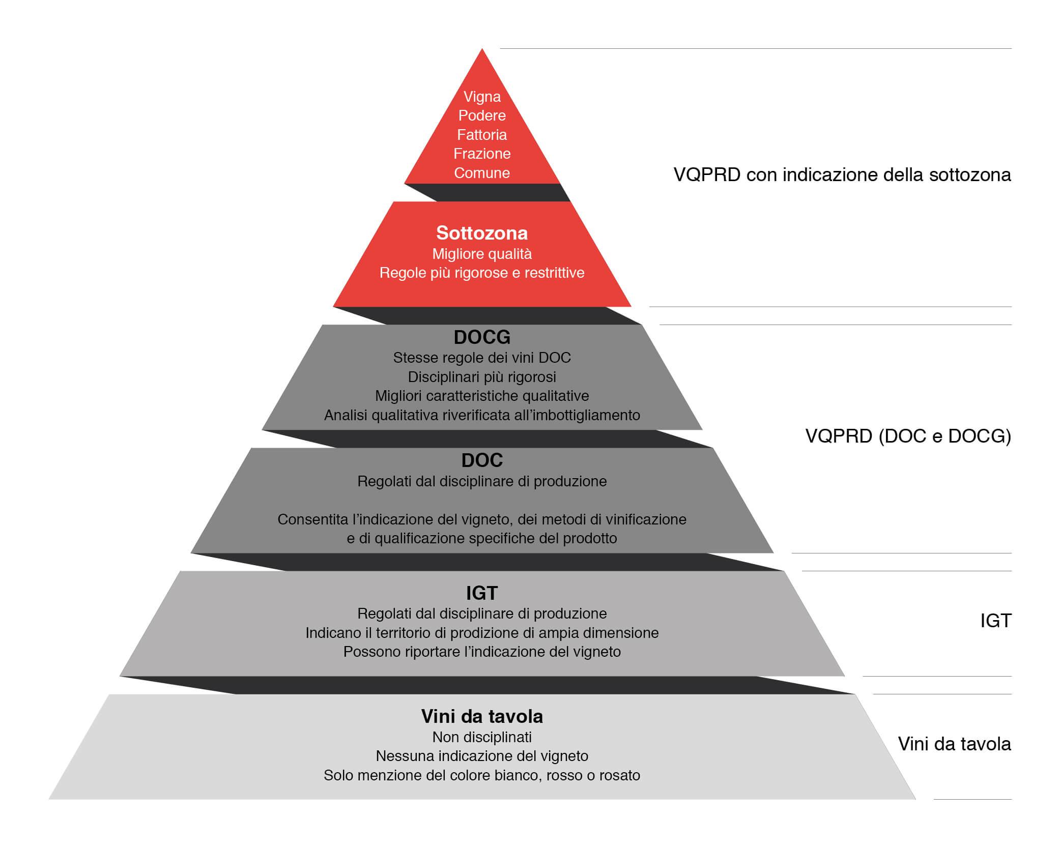 La gerarchia delle denominazioni protette in una infografica riassuntiva