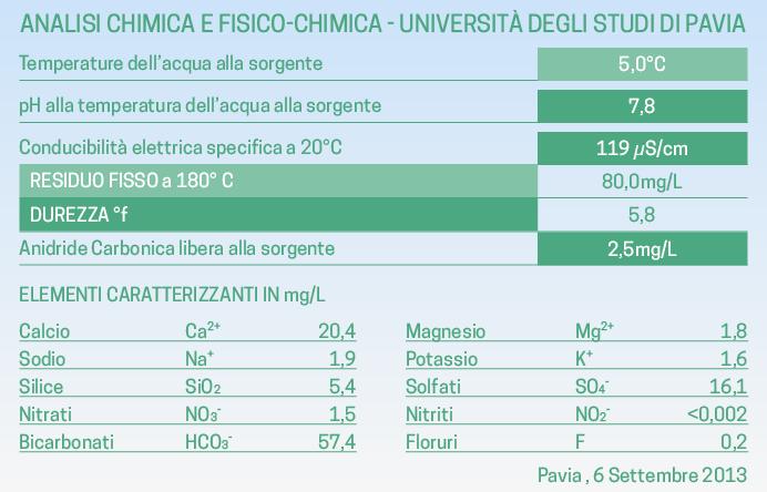 Analisi chimica acqua Levissima